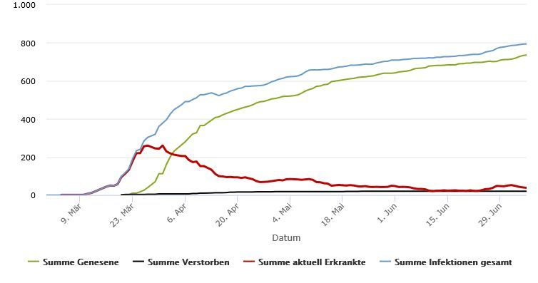Aktuell 38 mit dem Coronavirus Erkrankte im Rhein-Kreis Neuss